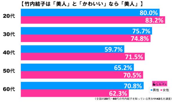竹内結子グラフ2
