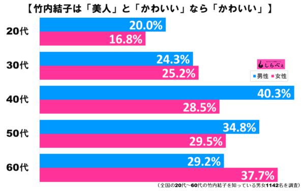 竹内結子グラフ3