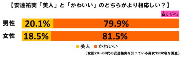 安達祐実グラフ1