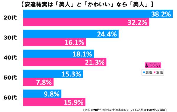 安達祐実グラフ2