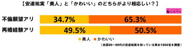 安達祐実グラフ3
