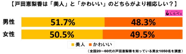 戸田恵梨香グラフ1