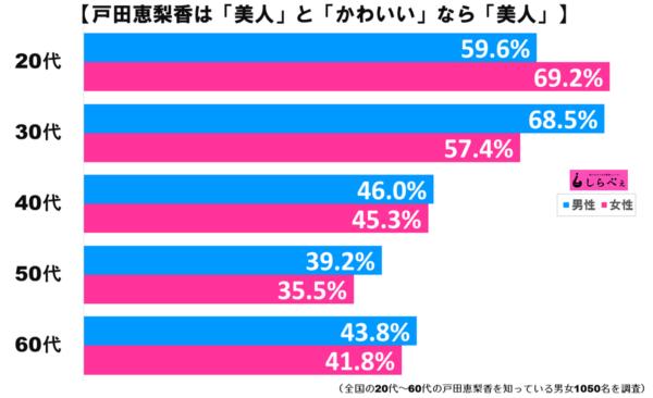 戸田恵梨香グラフ2