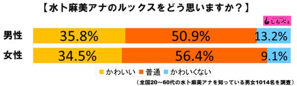 水卜麻美グラフ1