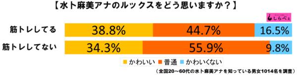 水卜麻美グラフ2