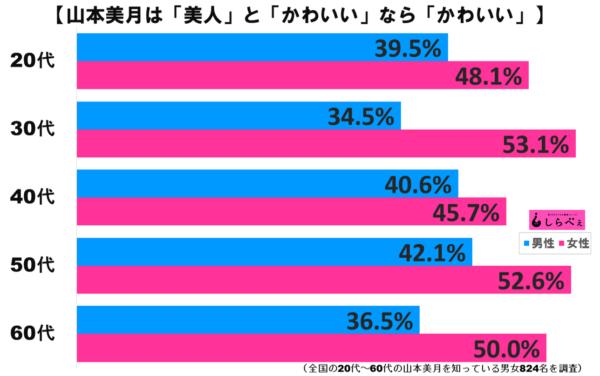 山本美月グラフ3