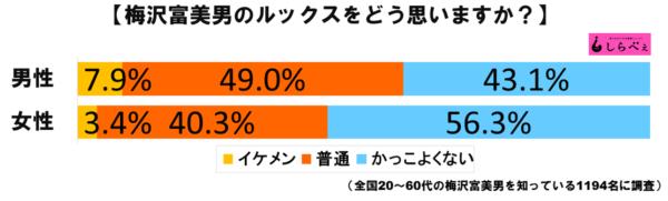 梅沢富美男グラフ1