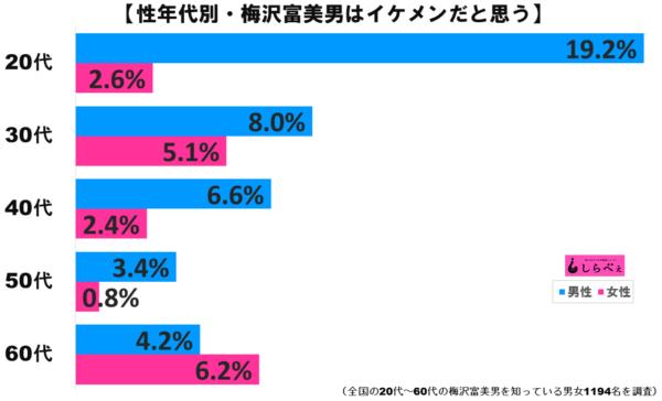 梅沢富美男グラフ2