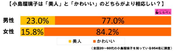 小島瑠璃子グラフ1