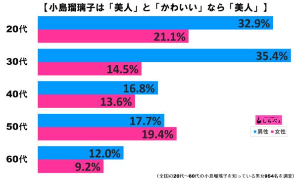 小島瑠璃子グラフ2