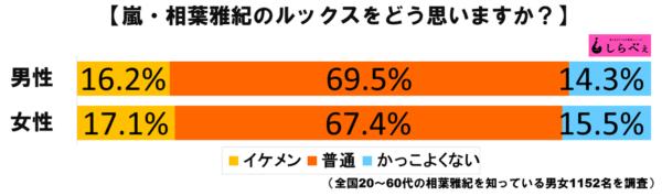 相葉雅紀グラフ1