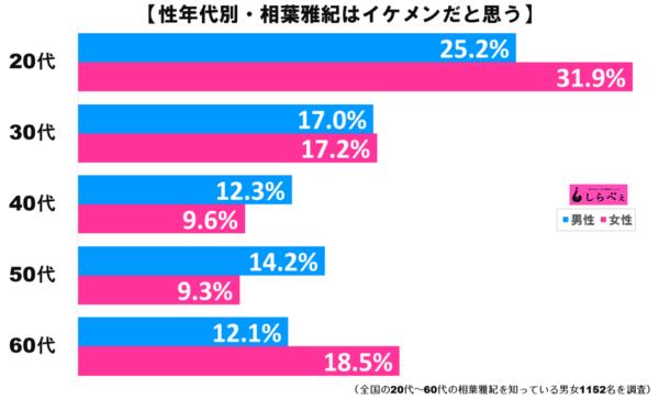 相葉雅紀グラフ2