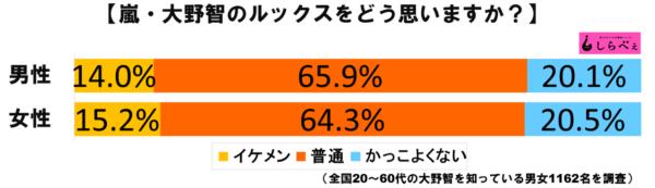 大野智グラフ1
