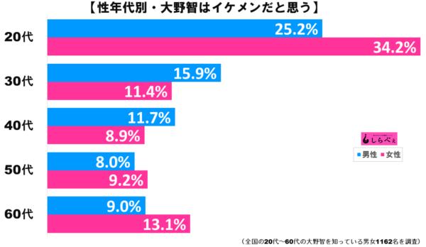大野智グラフ2