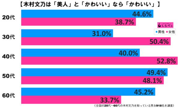 木村文乃グラフ3