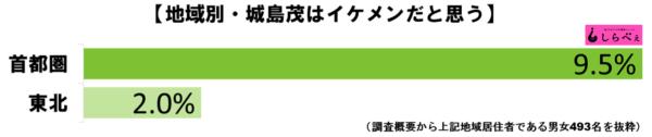 城島茂グラフ3