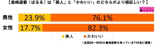島崎遥香グラフ1