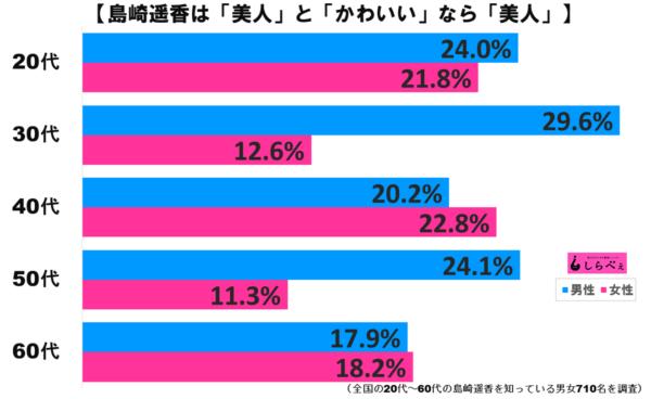 島崎遥香グラフ2