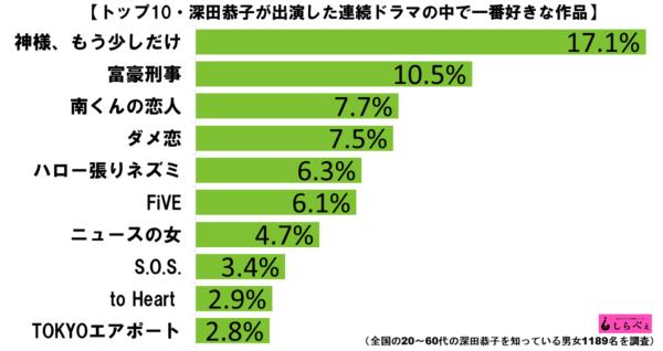 深田恭子好きな連ドラランキンググラフ1