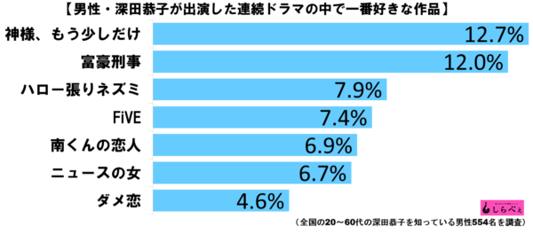 深田恭子好きな連ドラランキンググラフ2