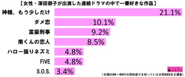 深田恭子好きな連ドラランキンググラフ3