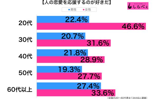 人の恋愛の性年代別グラフ