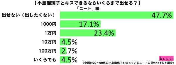 小島瑠璃子キスグラフ3