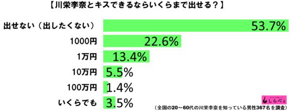 川栄李奈キスグラフ1