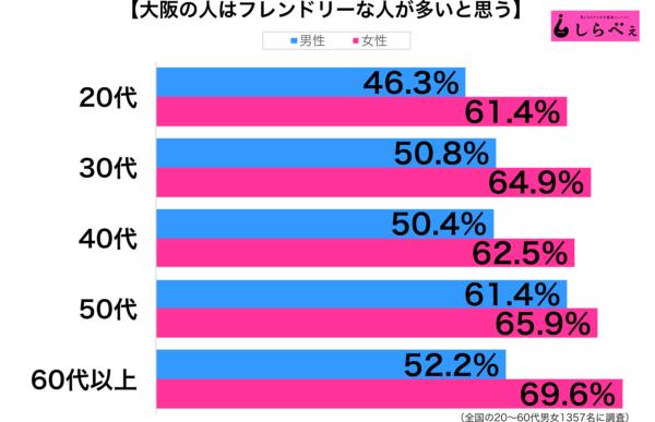 大阪人はフレンドリー性年代別グラフ