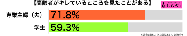 キレる高齢者職業別グラフ