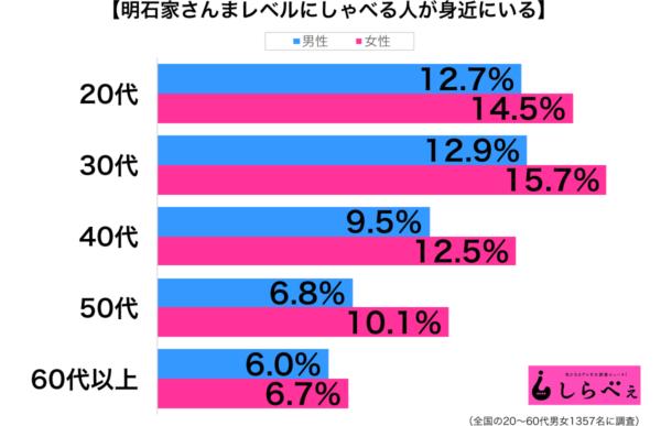 明石家さんまレベルにしゃべる性年代別グラフ