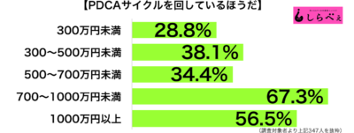 PACAサイクル年収別グラフ