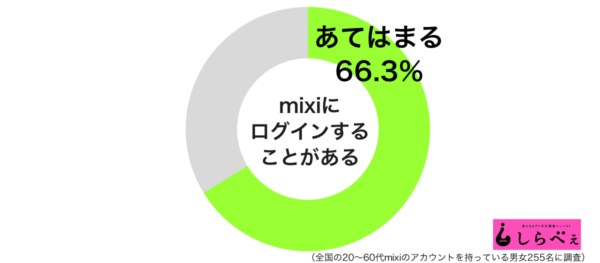 mixiにログイングラフ