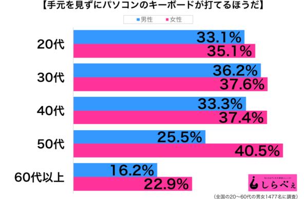 タッチタイピング性年代別グラフ