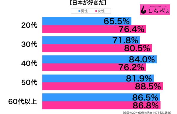 日本が好き性年代別グラフ