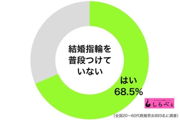結婚指輪つけない円グラフ