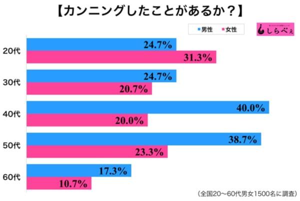 カンニンググラフ2