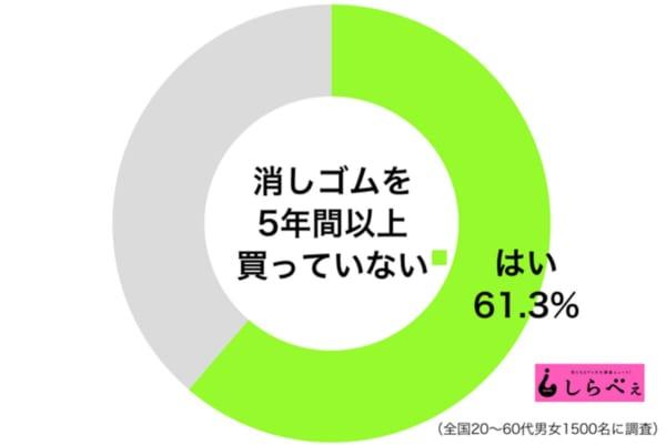 消しゴムグラフ1
