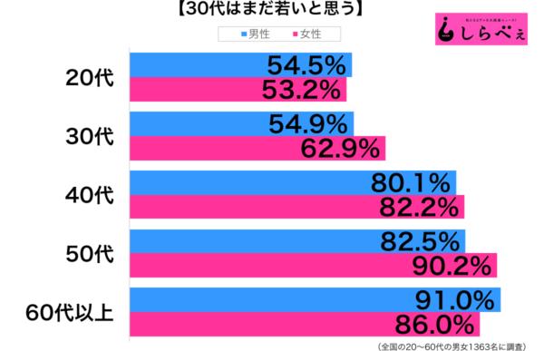 30代は若い性年代別グラフ
