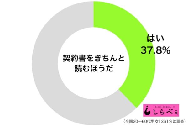 契約書きちんと読む円グラフ